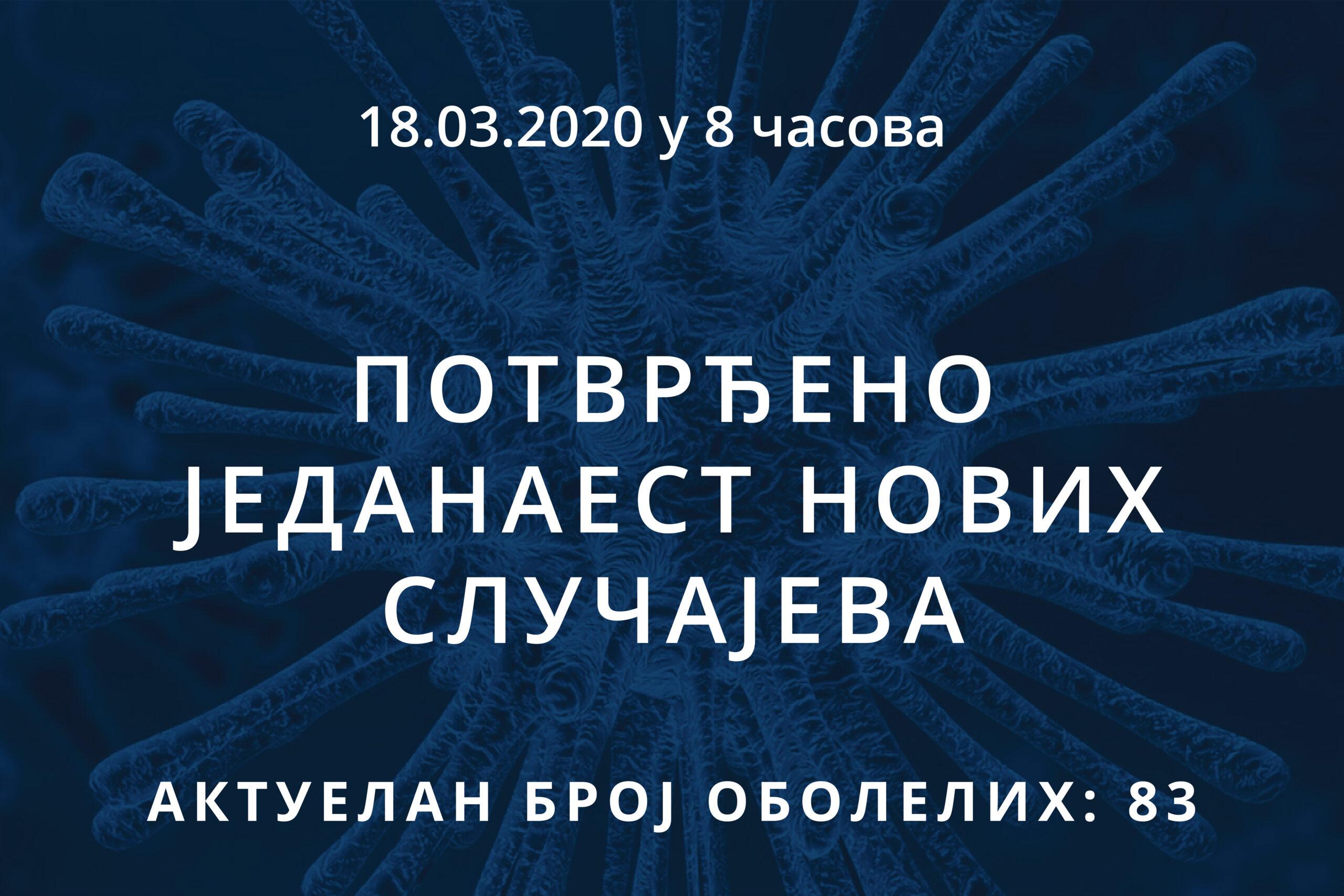 Информације о корона вирусу COVID-19, 18.03.2020 у 8 часова