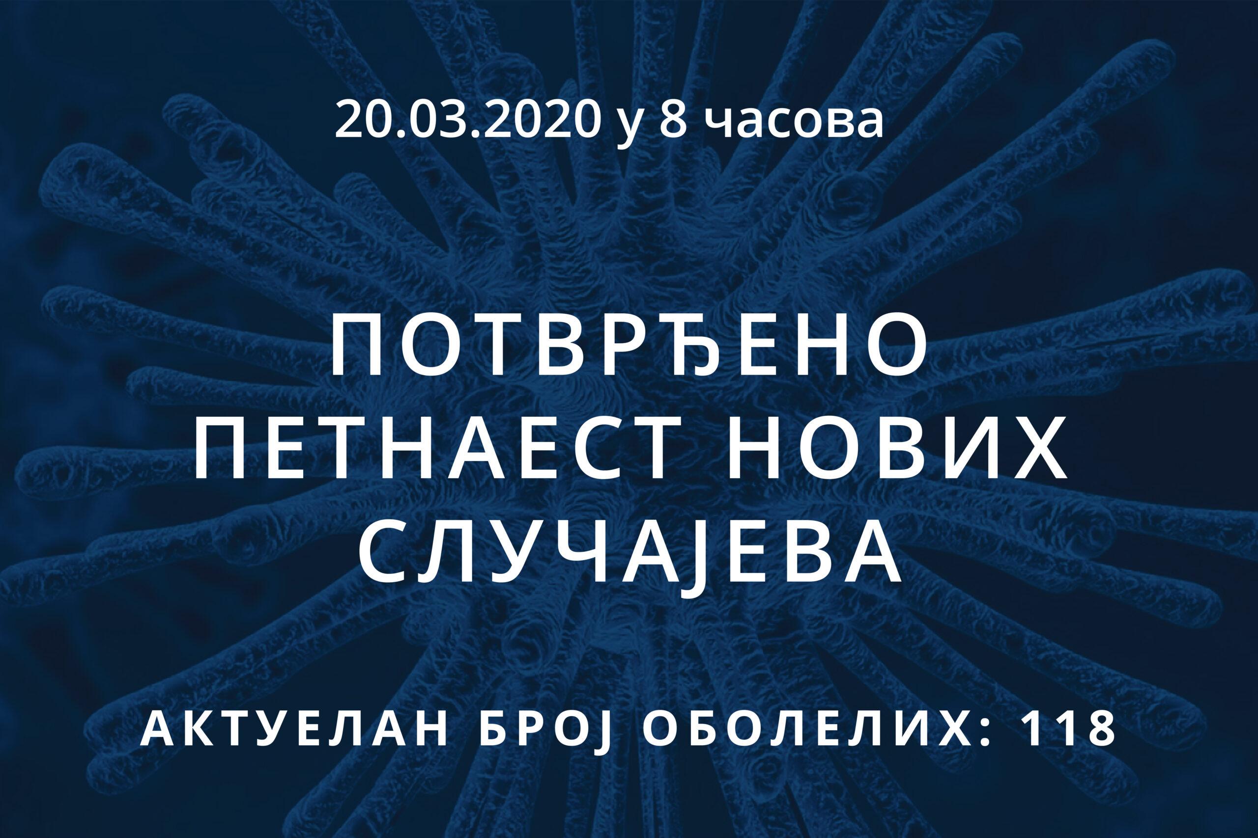 Информације о корона вирусу COVID-19, 20.03.2020 у 8 часова