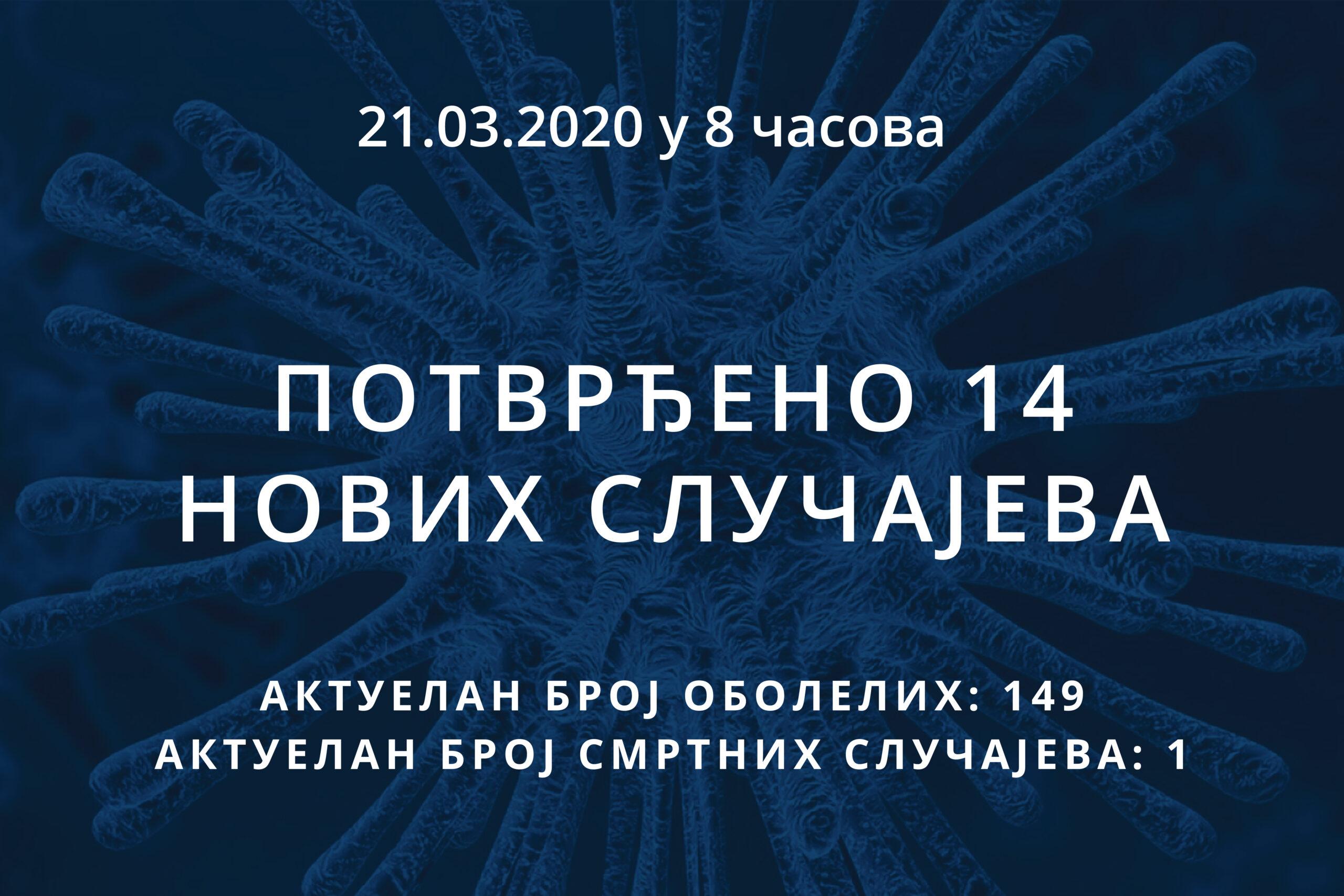 Информације о корона вирусу COVID-19, 21.03.2020 у 8 часова