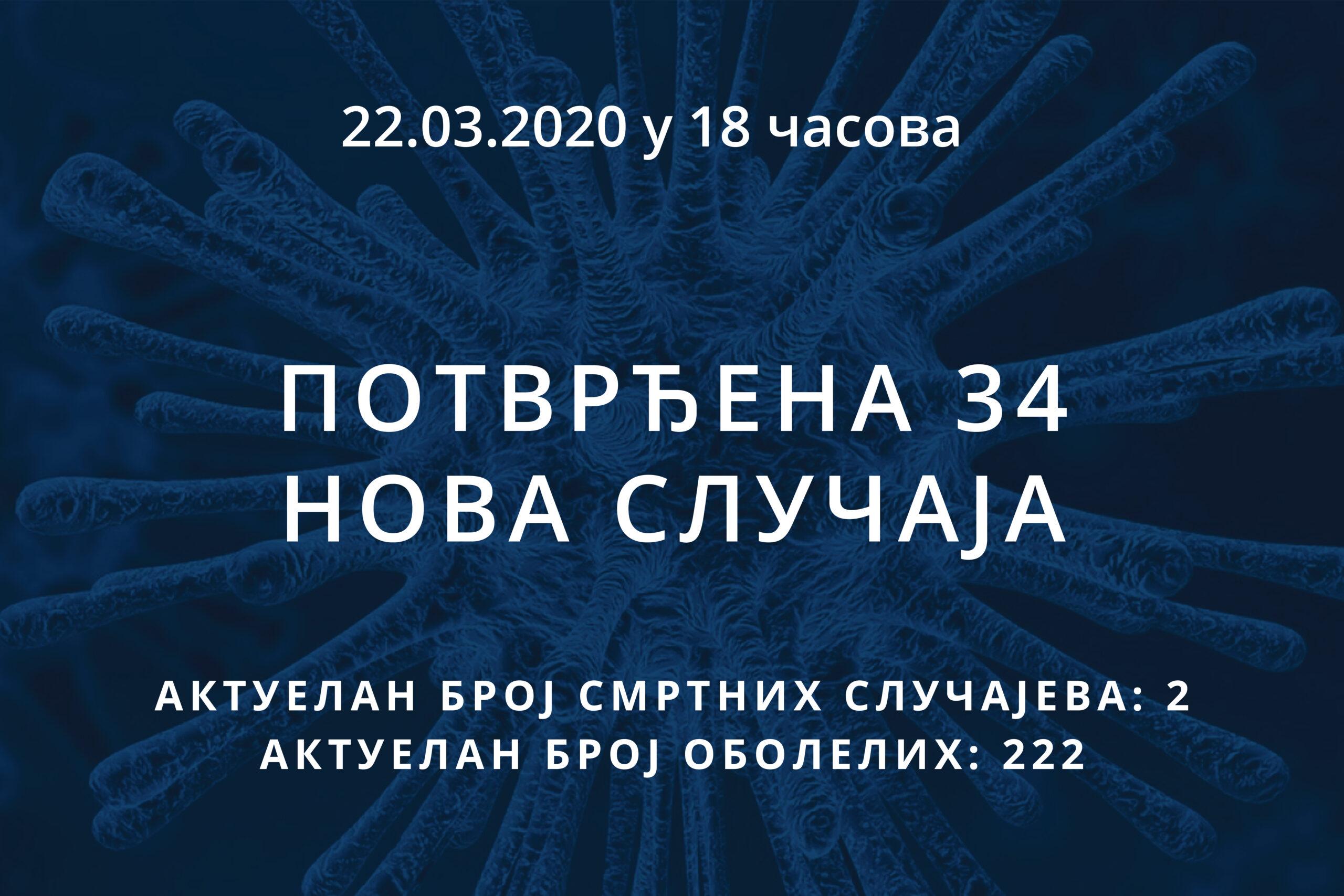 Информације о корона вирусу COVID-19, 22.03.2020 у 18 часова