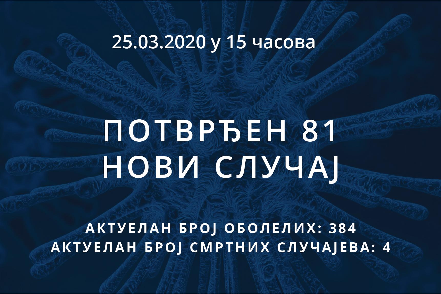 Информације о корона вирусу COVID-19, 25.03.2020 у 15 часова