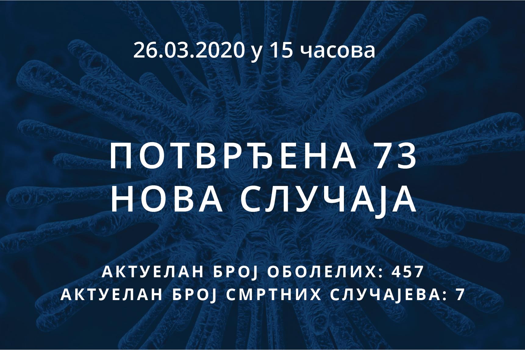 Информације о корона вирусу COVID-19, 26.03.2020 у 15 часова