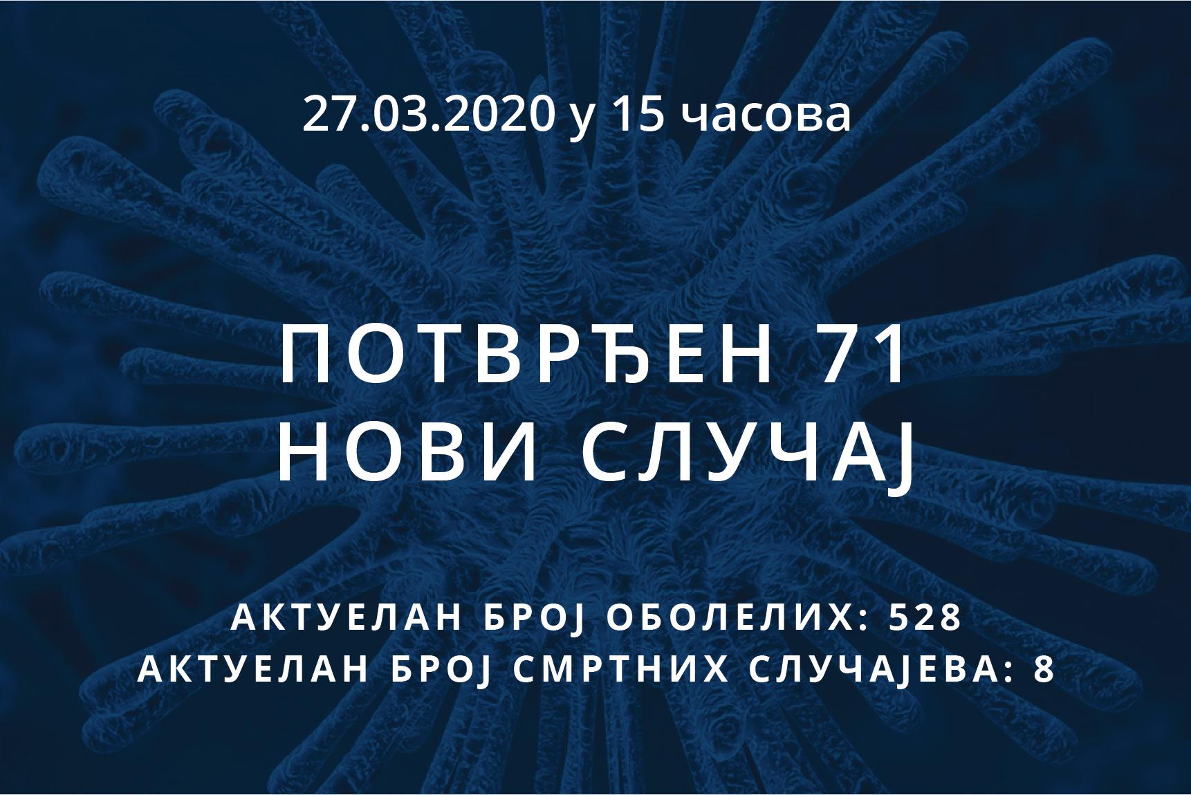 Информације о корона вирусу COVID-19, 27.03.2020 у 15 часова