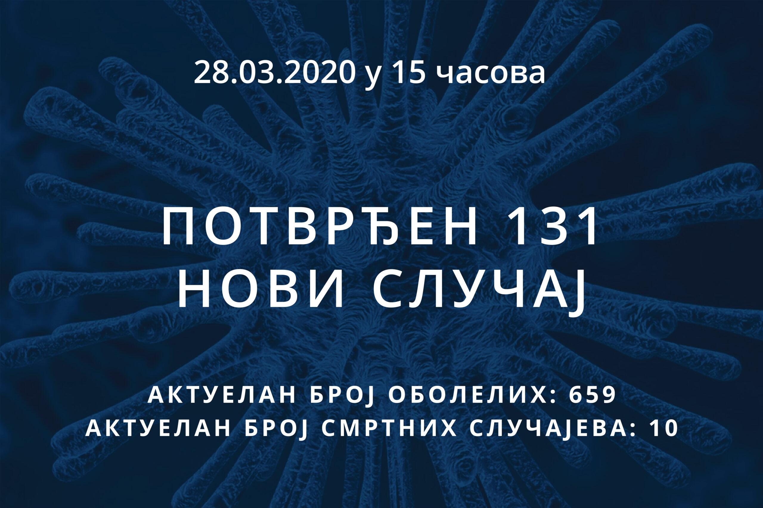 Информације о корона вирусу COVID-19, 28.03.2020 у 15 часова