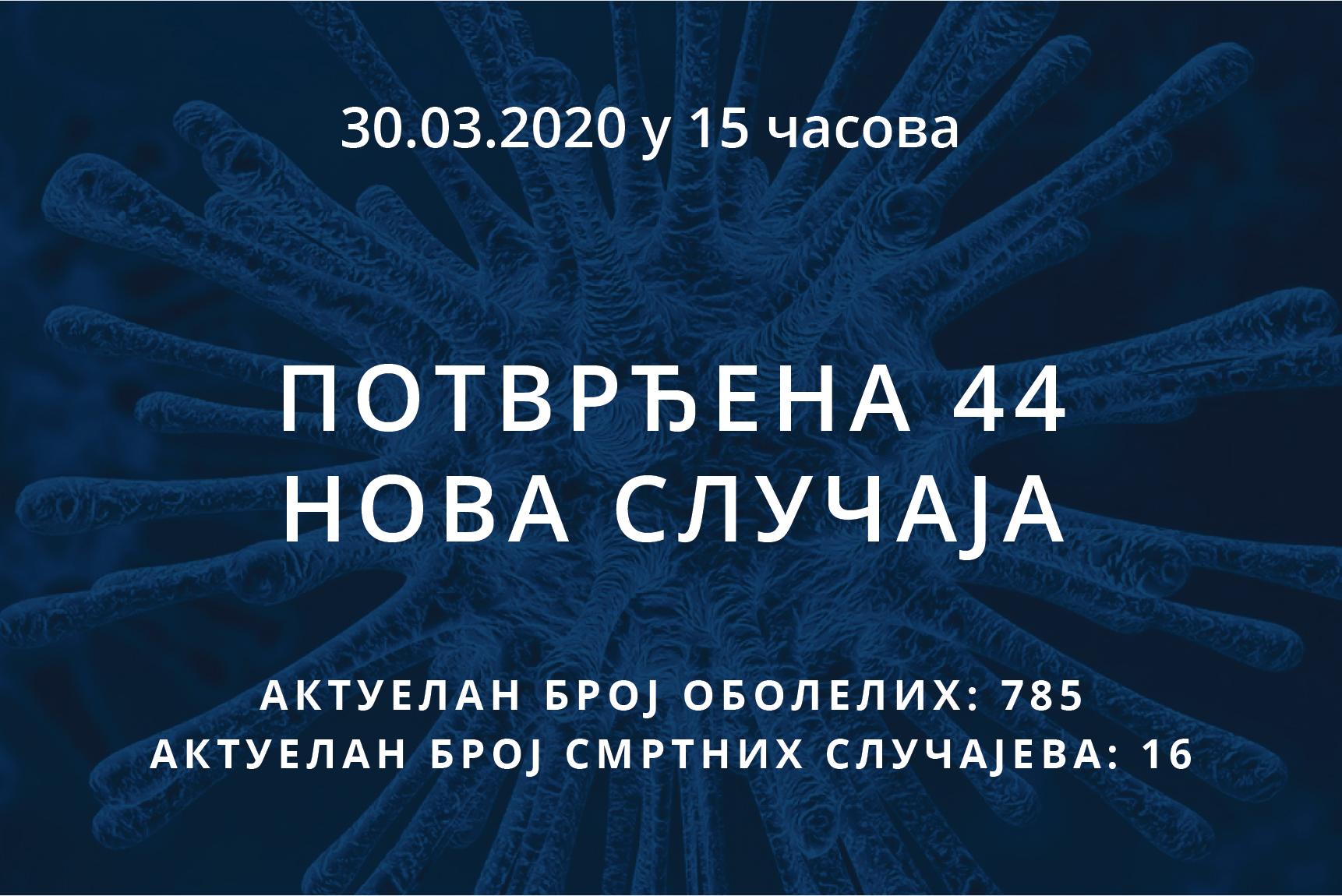 Информације о корона вирусу COVID-19, 30.03.2020 у 15 часова