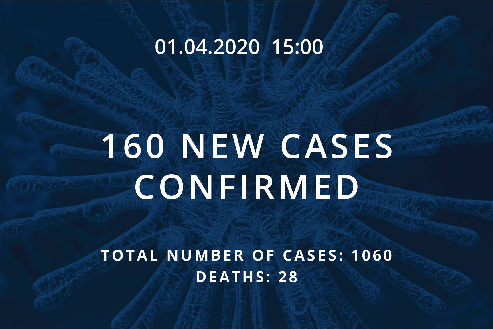 Information about coronavirus COVID-19, 01.04.2020 at 15:00