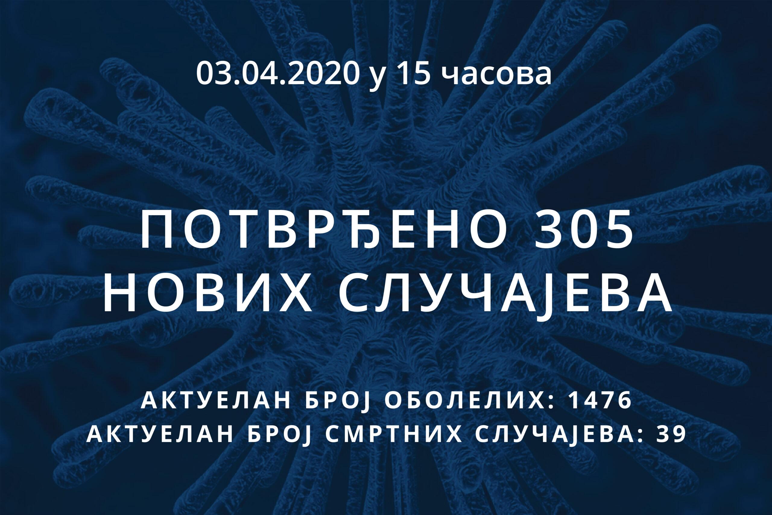 Информације о корона вирусу COVID-19, 03.04.2020 у 15 часова