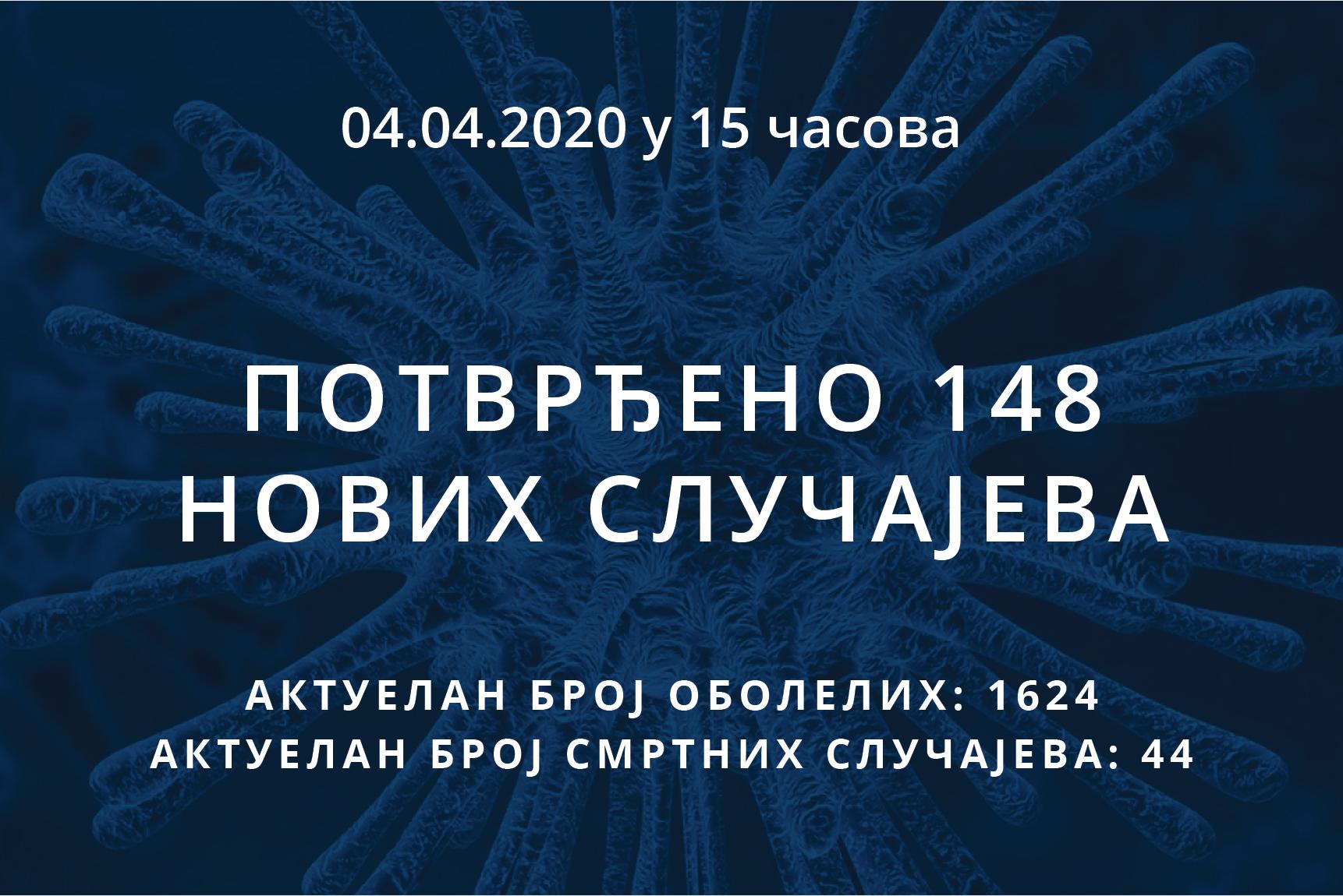 Информације о корона вирусу COVID-19, 04.04.2020 у 15 часова