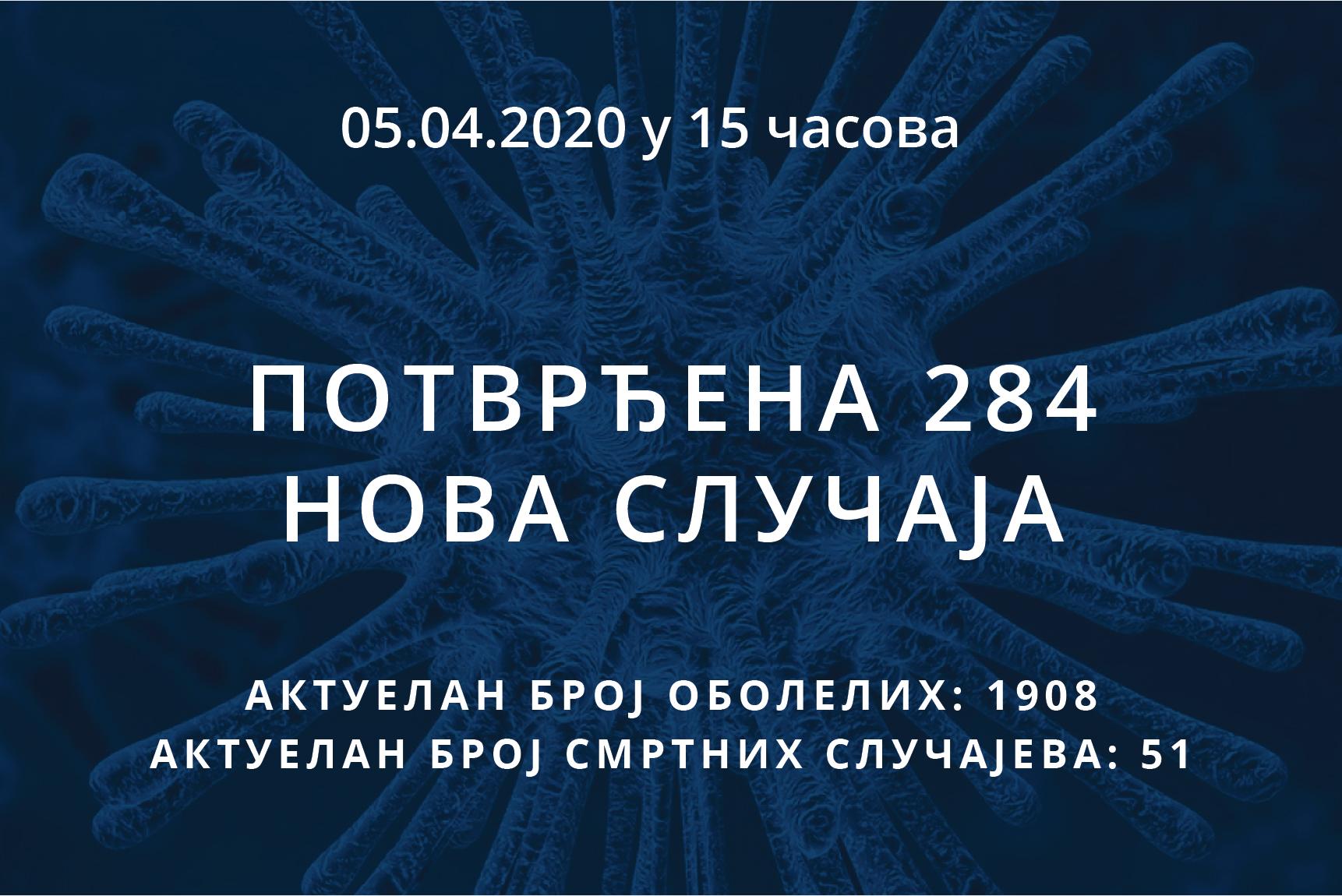 Информације о корона вирусу COVID-19, 05.04.2020 у 15 часова