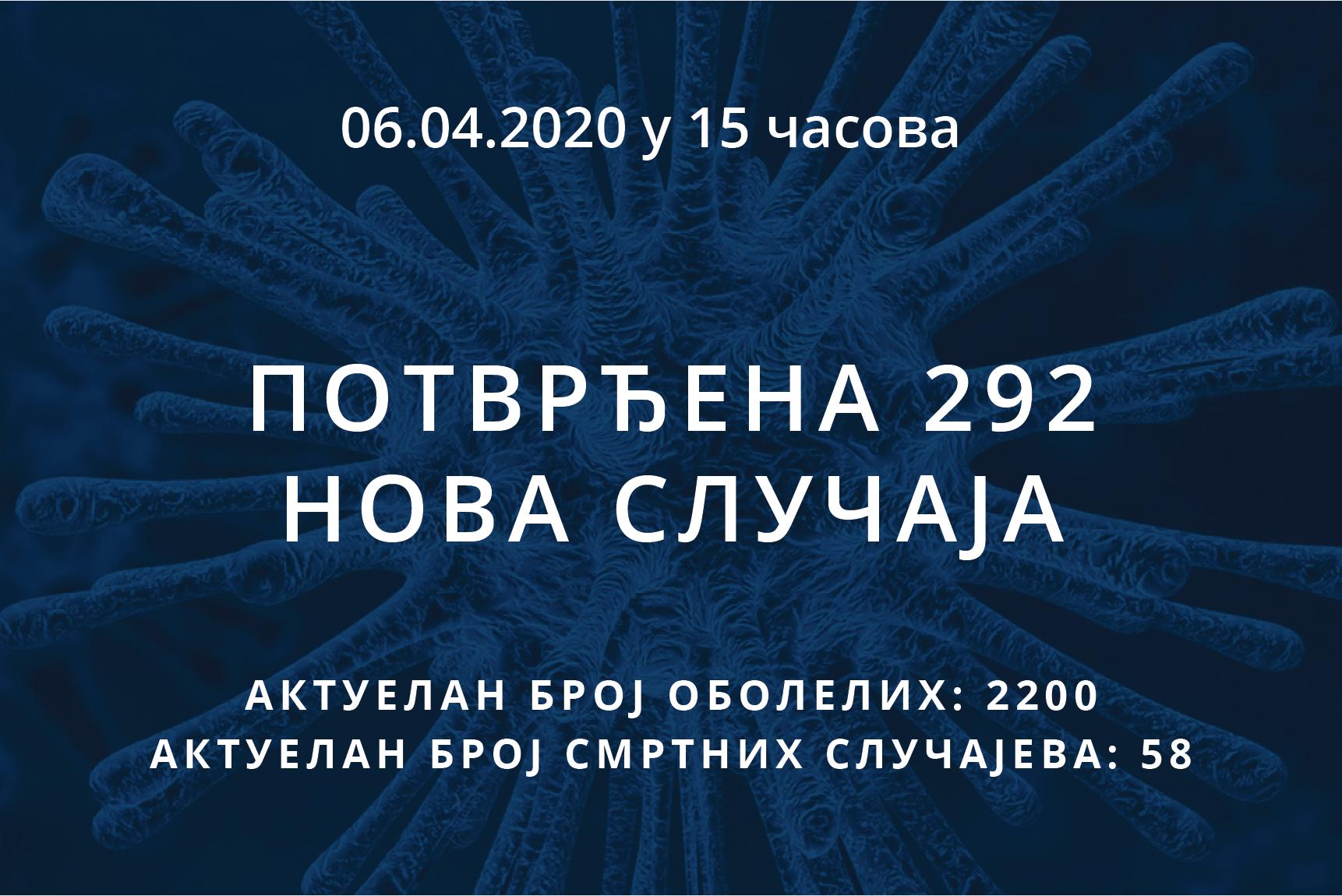 Информације о корона вирусу COVID-19, 06.04.2020 у 15 часова
