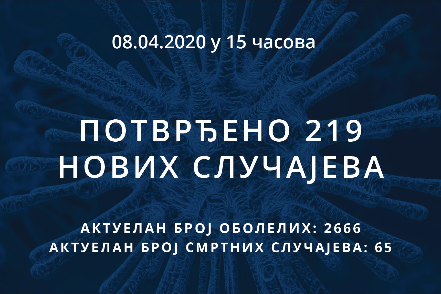 Информације о корона вирусу COVID-19, 08.04.2020 у 15 часова