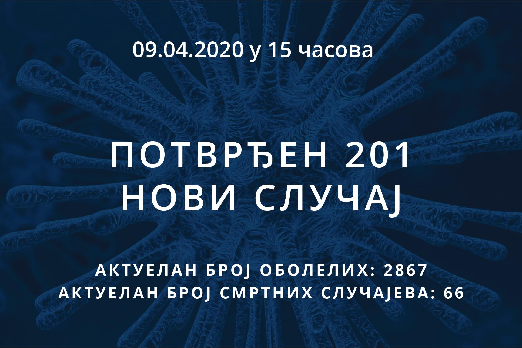 Информације о корона вирусу COVID-19, 09.04.2020 у 15 часова