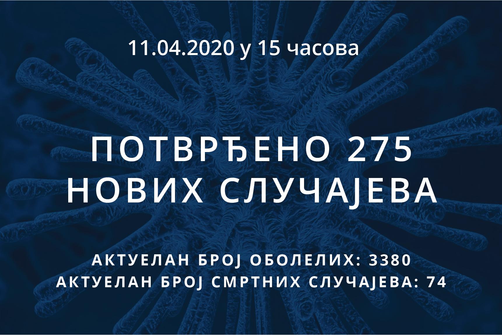 Информације о корона вирусу COVID-19, 11.04.2020 у 15 часова