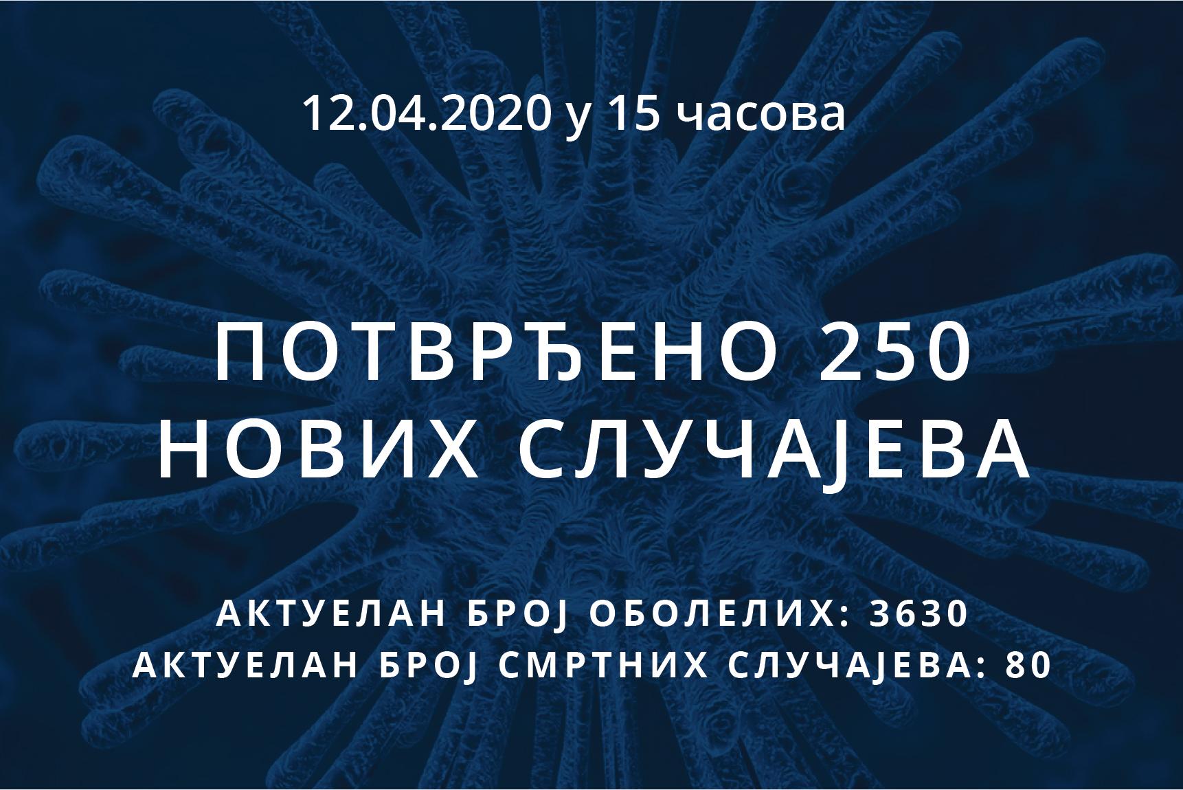 Информације о корона вирусу COVID-19, 12.04.2020 у 15 часова
