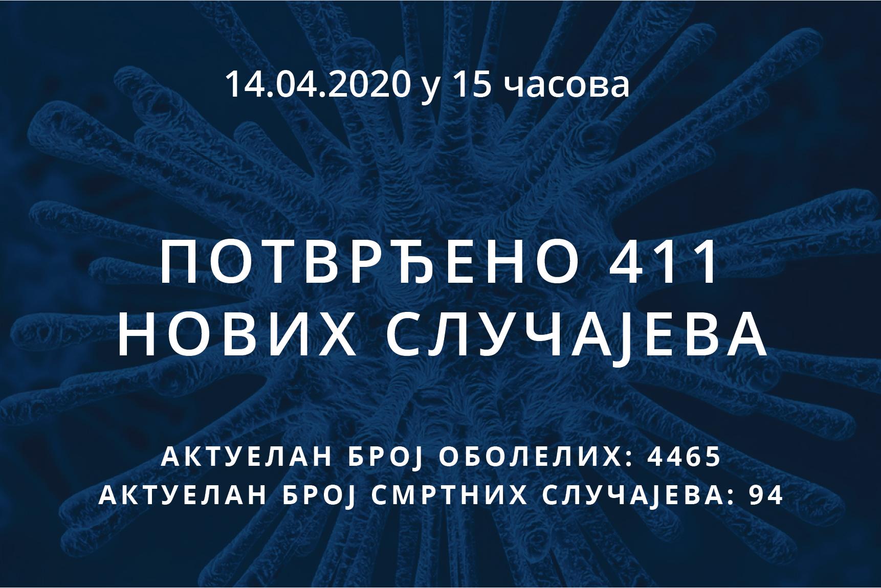 Информације о корона вирусу COVID-19, 14.04.2020 у 15 часова