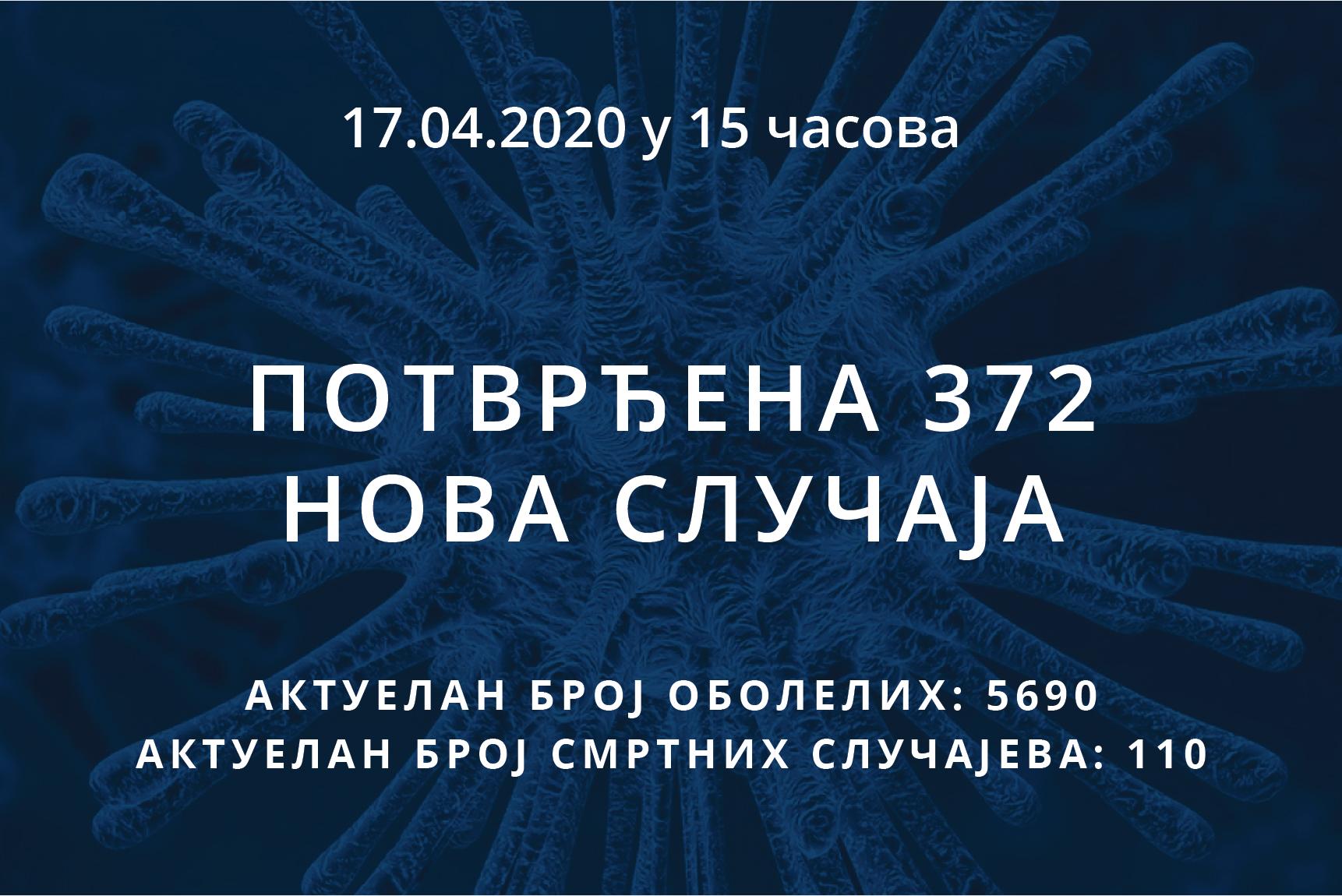 Информације о корона вирусу COVID-19, 17.04.2020 у 15 часова