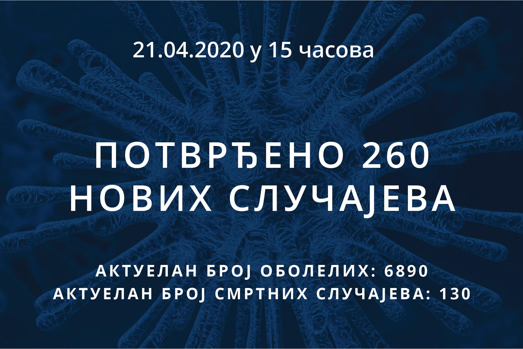 Информације о корона вирусу COVID-19, 21.04.2020 у 15 часова