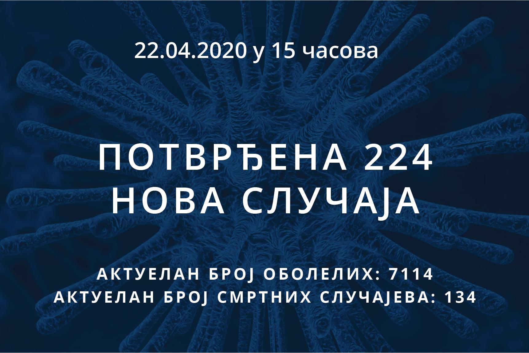 Информације о корона вирусу COVID-19, 22.04.2020 у 15 часова