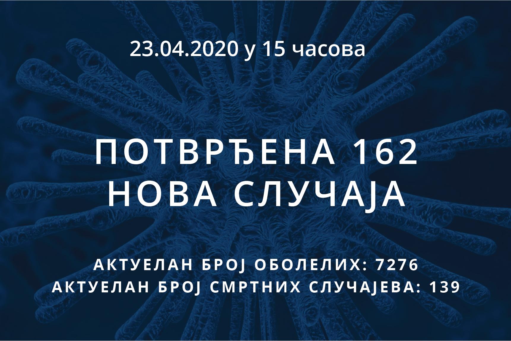 Информације о корона вирусу COVID-19, 23.04.2020 у 15 часова