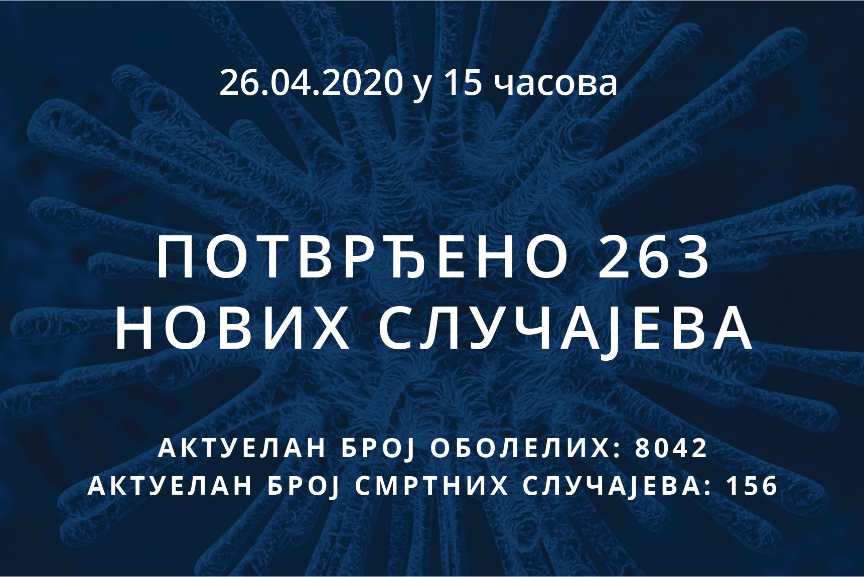 Информације о корона вирусу COVID-19, 26.04.2020 у 15 часова