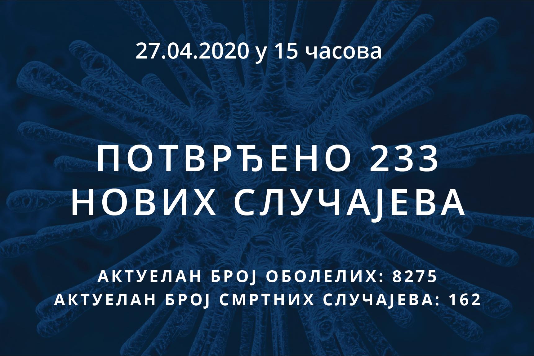 Информације о корона вирусу COVID-19, 27.04.2020 у 15 часова