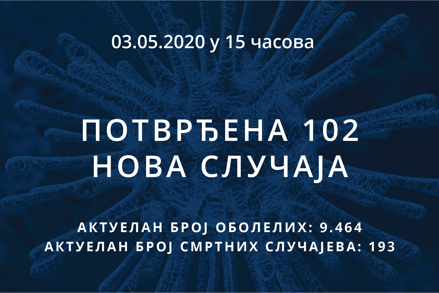 Информације о корона вирусу COVID-19, 03.05.2020 у 15 часова
