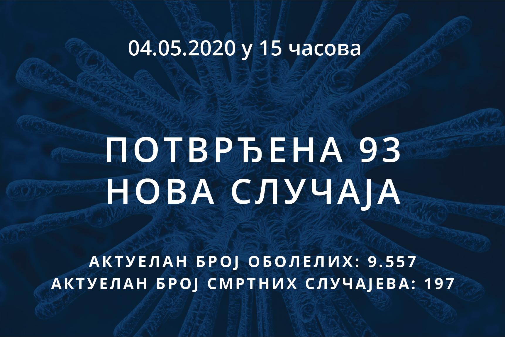 Информације о корона вирусу COVID-19, 04.05.2020 у 15 часова